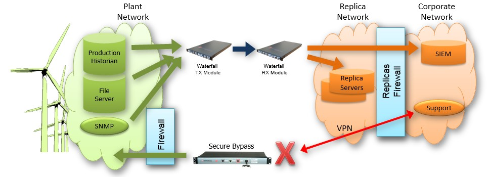 SECURE BYPASS