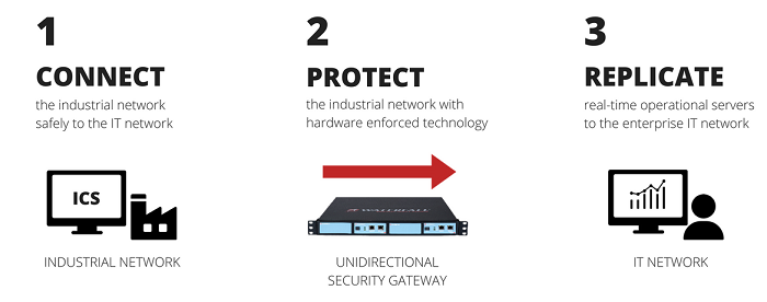 UNIDIRECTIONAL SECURITY GATEWAYS