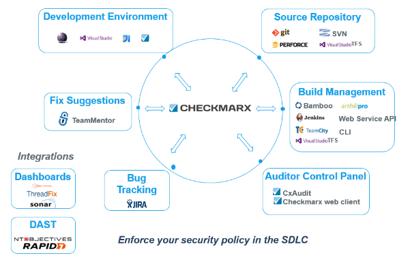 Giải pháp phân tích lỗ hổng bảo mật mã nguồn – CHECKMARX